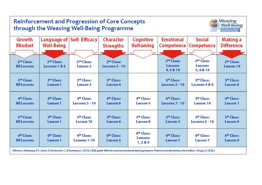 WWB Reinforcement-Progression tableV4 (for WEB)